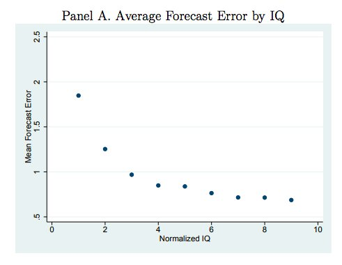 iq and stock market participation