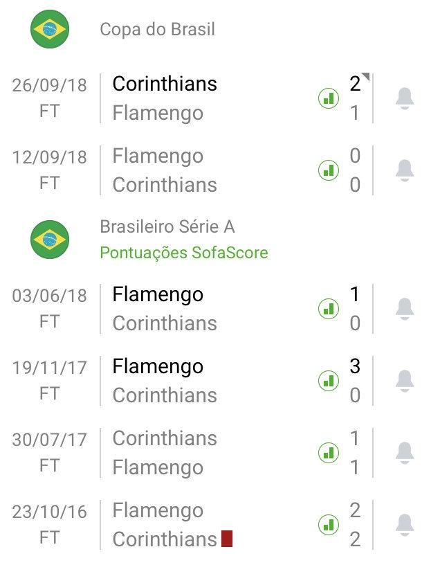 Corinthians X Flamengo Retrospecto