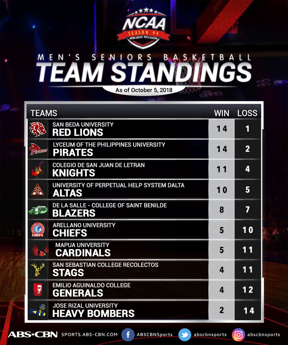 Here&#39;s a look at the updated #NCAASeason94 standings as of 10/05/18!  <br>http://pic.twitter.com/mTOHhXaZHt
