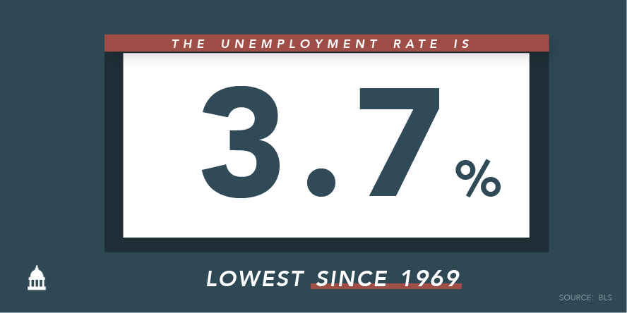 Great news for hardworking Americans. 🙌 The Republican pro-growth, pro-jobs agenda is working as the unemployment rate drops to 3.7%. #JobsReport