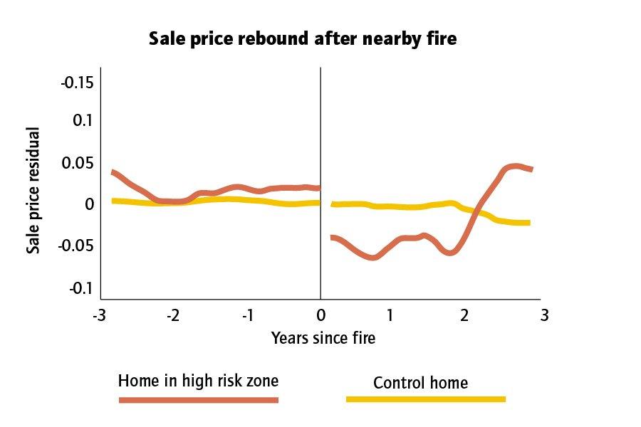 #Wildfires don't hurt hot real estate markets. hcne.ws/2QwVrMr