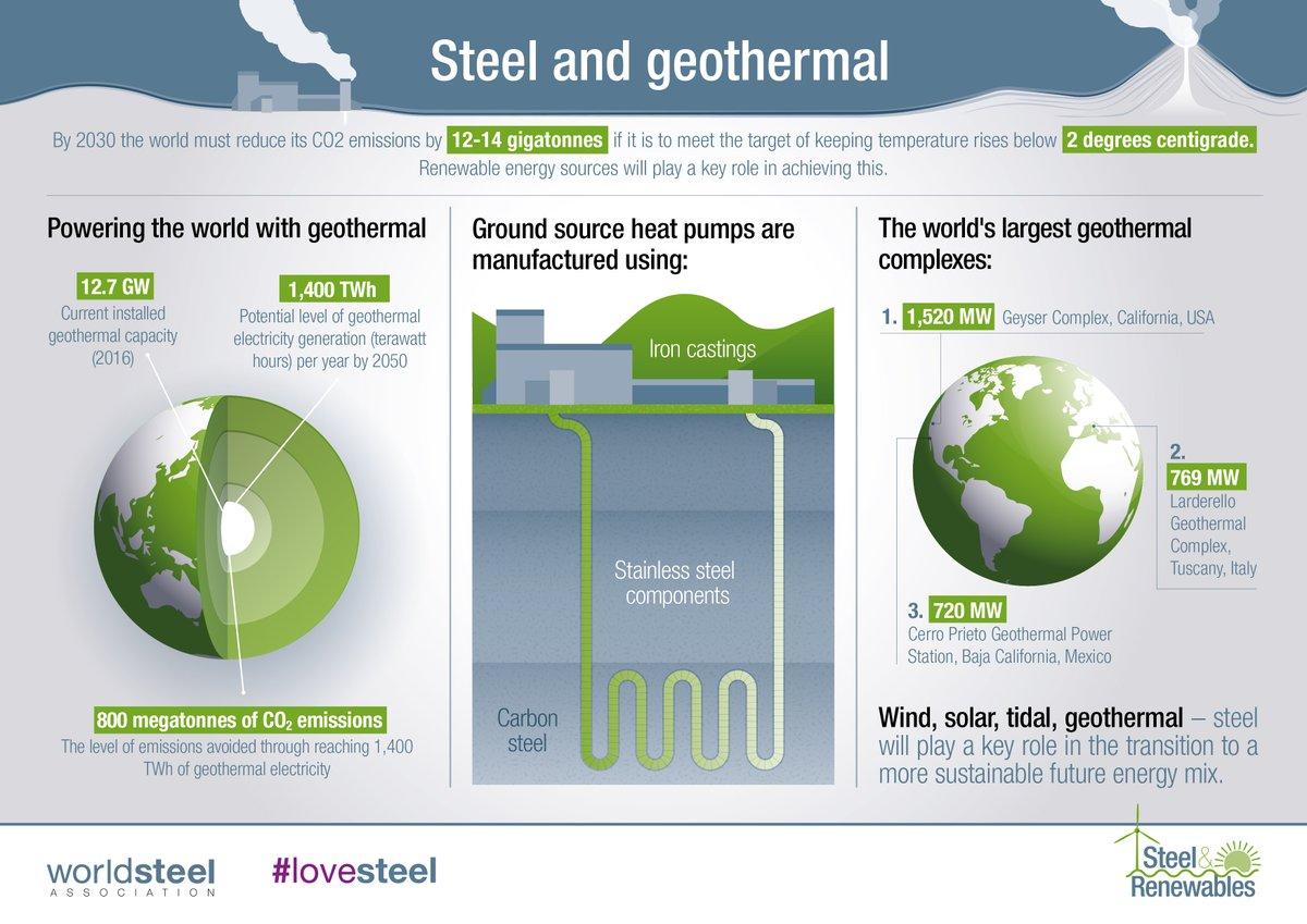 Zekelman Industries On Twitter Where Are The Worlds Largest Geothermal Power Plant Block Diagram Complexes Steel Facts Renewableenergy Worldsteel