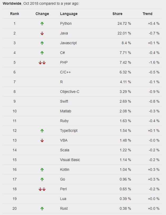 popular programming languages Python Java JavaScript PHP