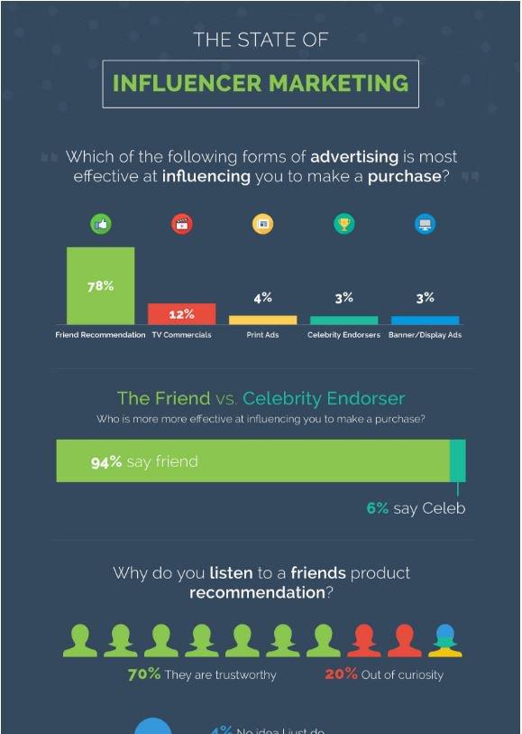 The State of Influencer Marketing #infographic https://t.co/bkS6vXfN5s #influencermarketing #smm