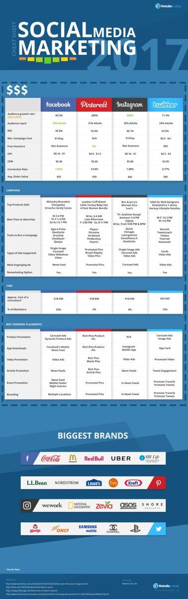 Social Media Marketing Cheat Sheet 2017 #smm #marketing