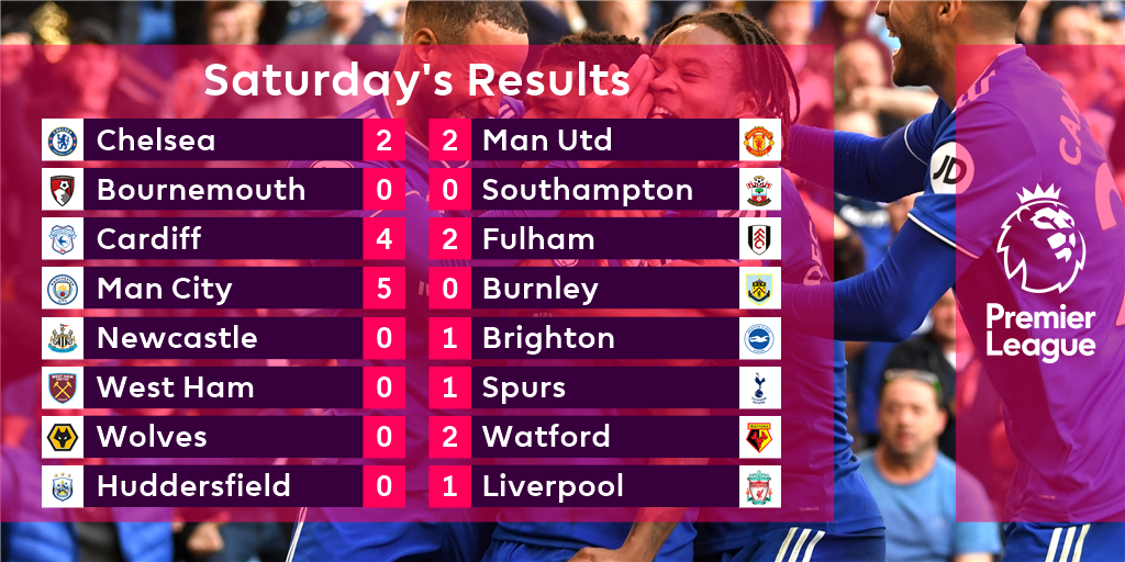 Plenty of goals, plenty of stories on a busy #PL Saturday  Reports and reaction at https://t.co/5XVaYmJ9yI https://t.co/E66U1y3eKw