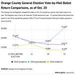 Image for the Tweet beginning: Mail-in ballots received so far