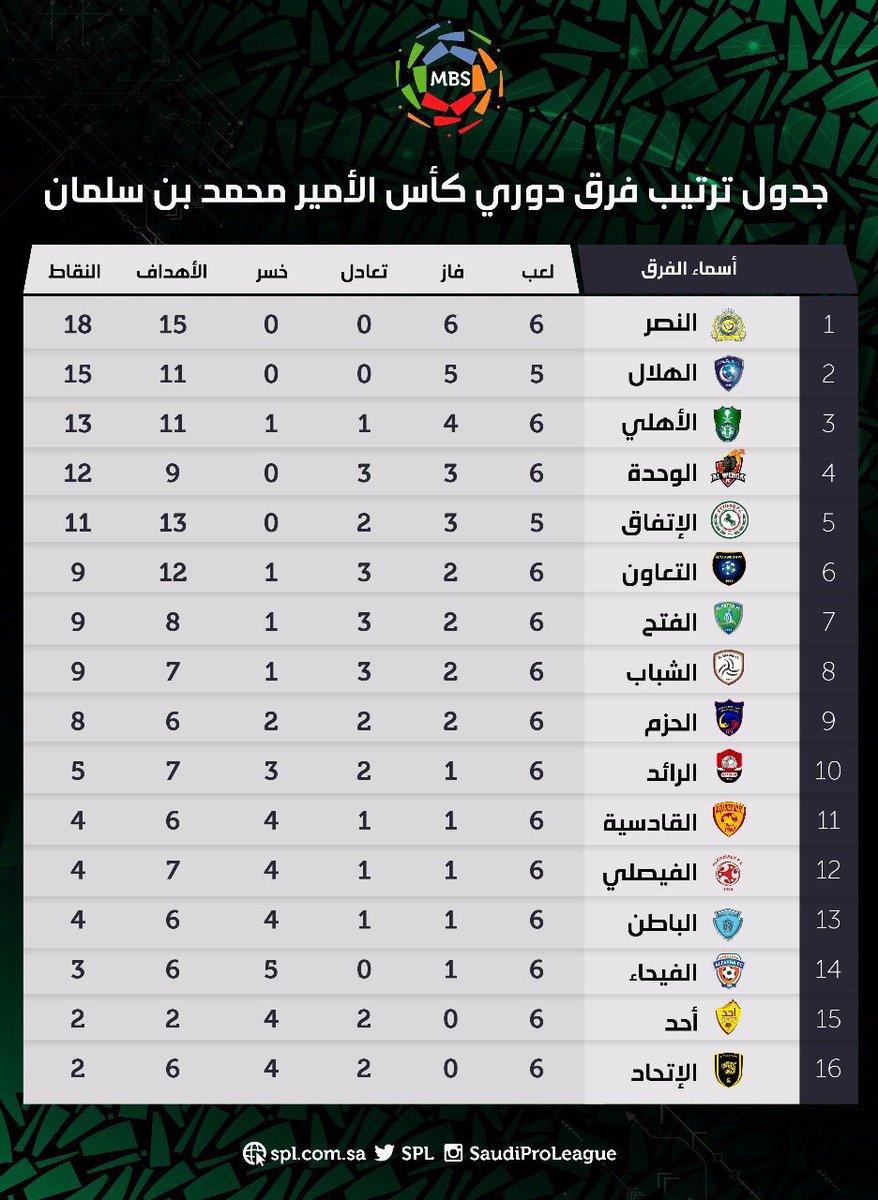 القنوات الرياضية السعودية No Twitter جدول ترتيب دوري كأس الأمير