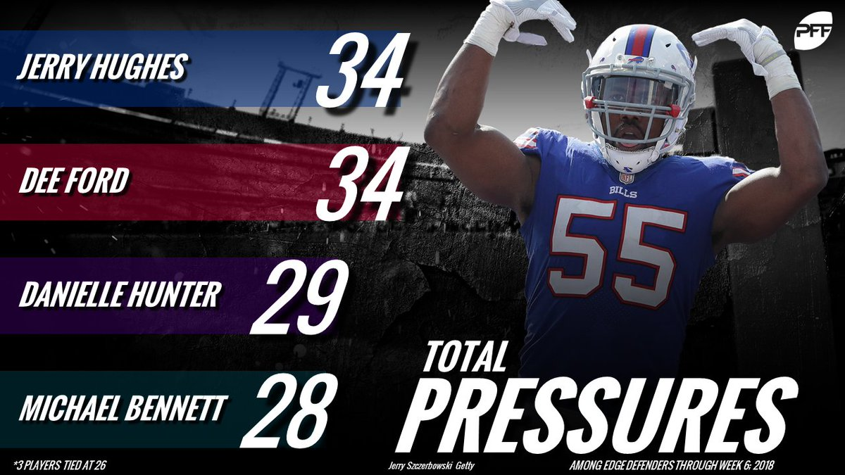 The edge defenders who have racked up the most pressure so far this year.