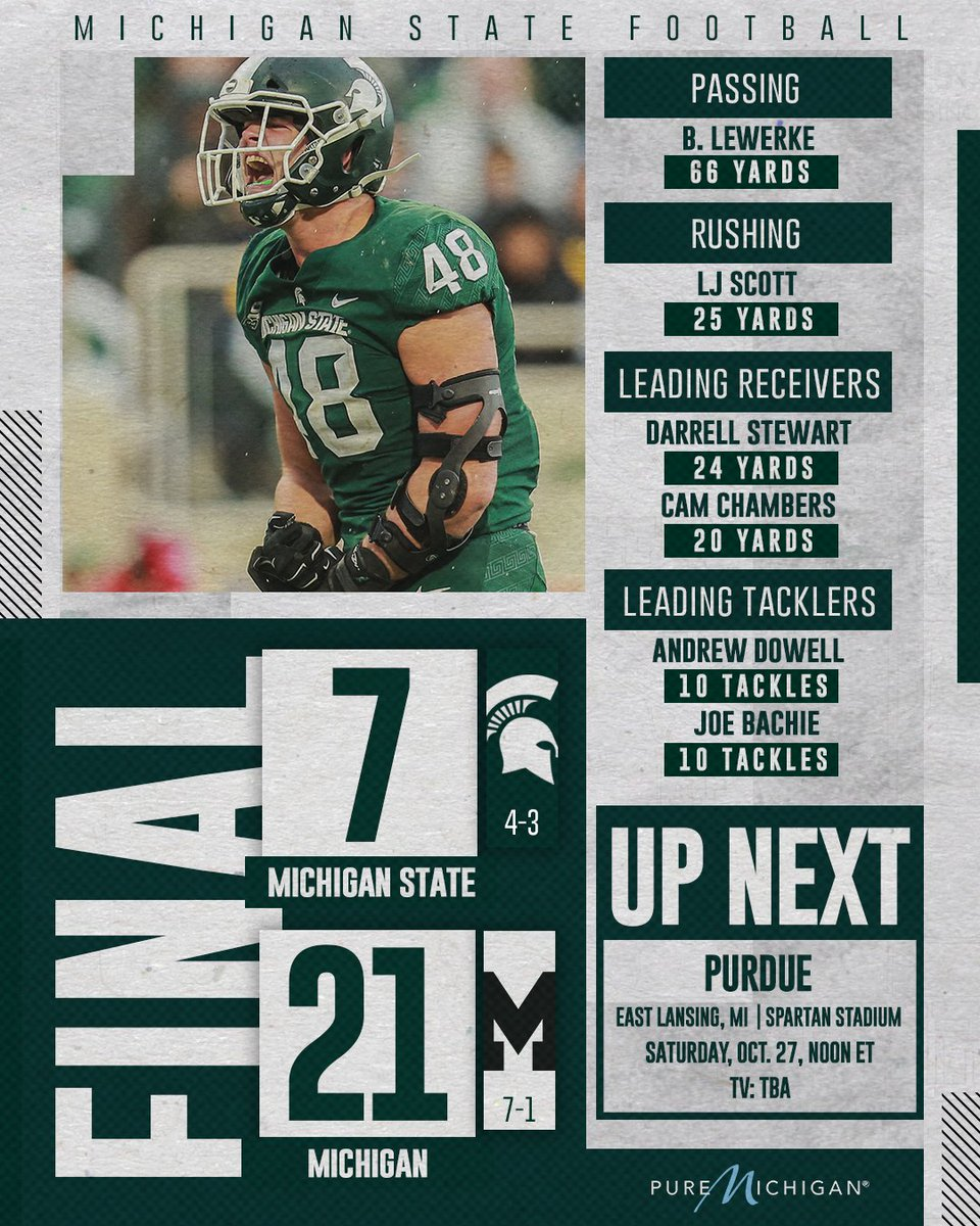 Michigan State Football On Twitter Post Game Stats From El