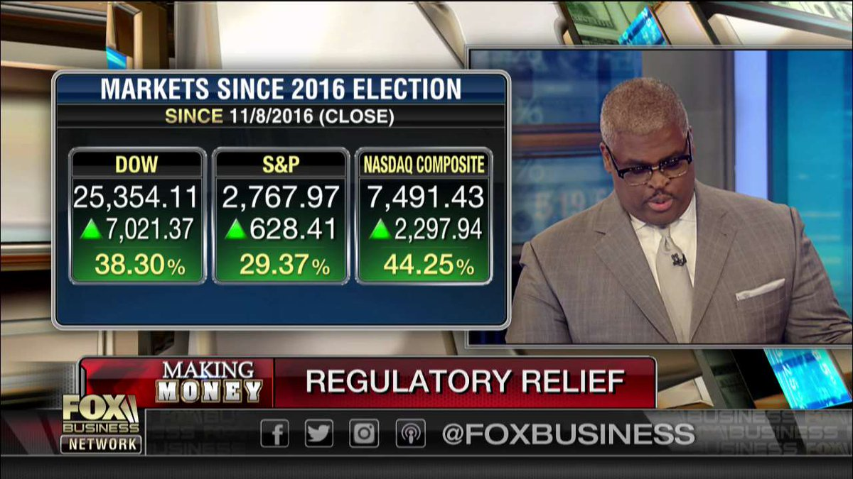 Markets since 2016 election: