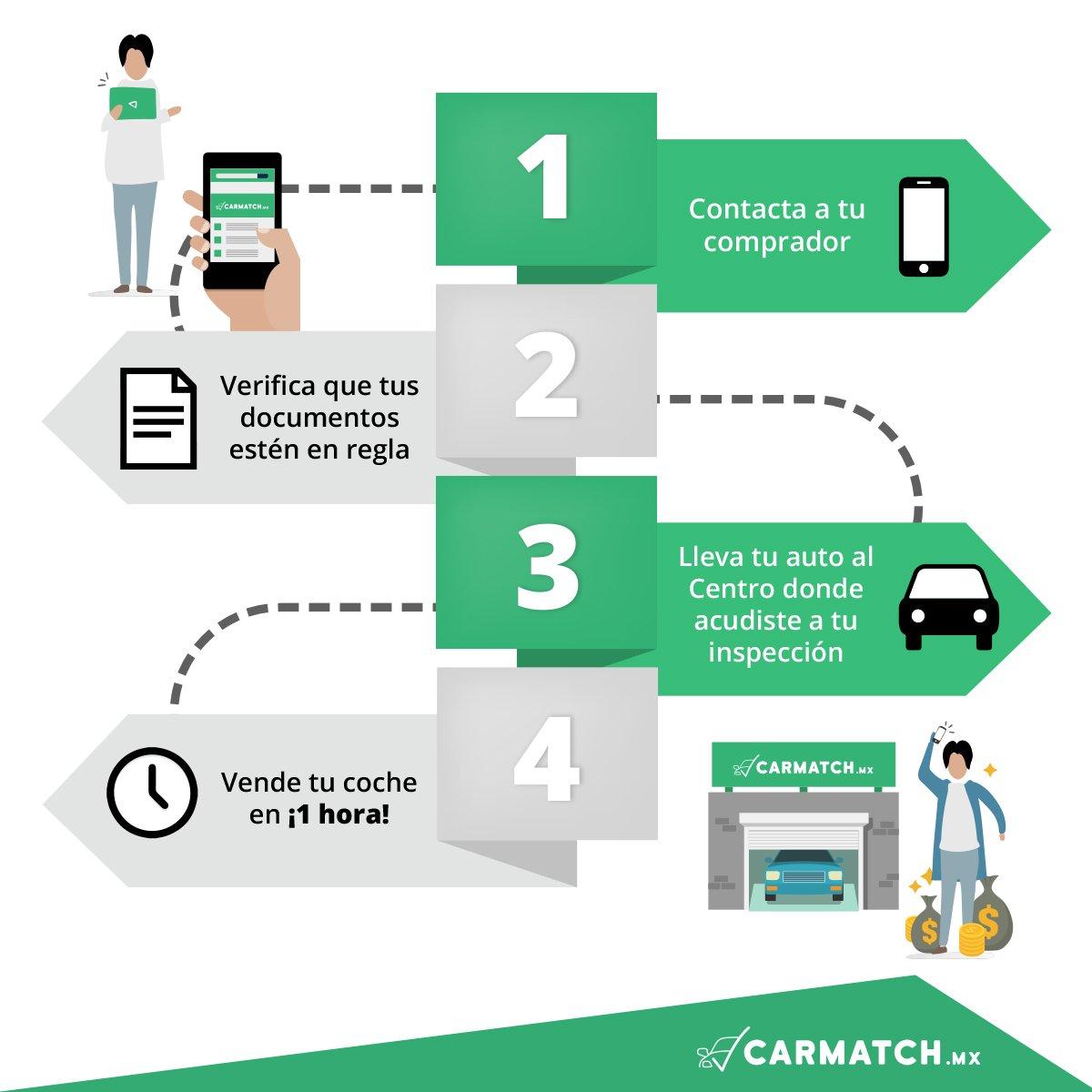 ¿No sabes qué paso sigue después de aceptar tu oferta?  Sigue los siguientes pasos y vende tu coche en ¡1 hora en CarmatchMx!🚙👍💰 https://t.co/BW73ke4h2D