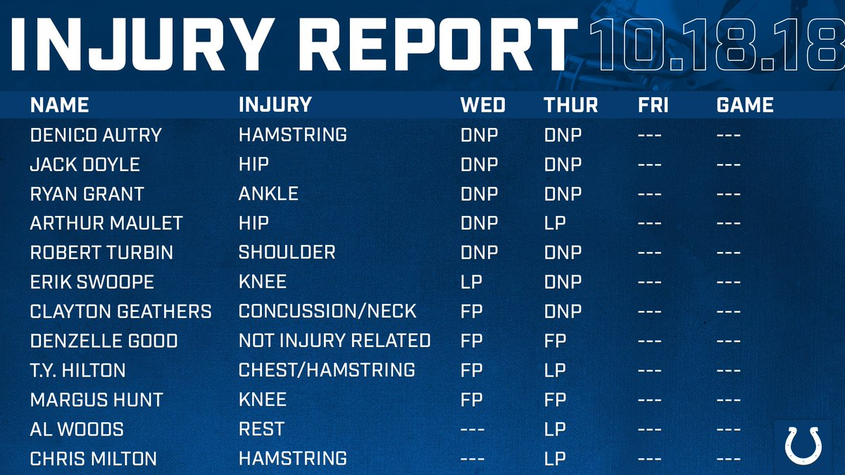 Thursday's injury report for #BUFvsIND: indcolts.co/lgqHhh