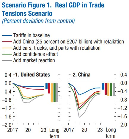 Every Country's Stock Market Loses From Trade Tensions  http:// upflow.co/l/XbHQ  &nbsp;  <br>http://pic.twitter.com/dLp3fWTspj