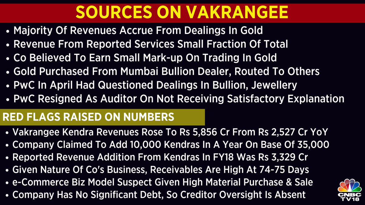 In a #CNBCTV18Exclusive, we delve into Vakrangee & its auditor PwC's reason for resignation. The co has stupendous growth but is it from undisclosed sources of income? Why didn't large stakeholders raise any red flags despite the auditor resigning?  fin@Sonal913ds out  Read here