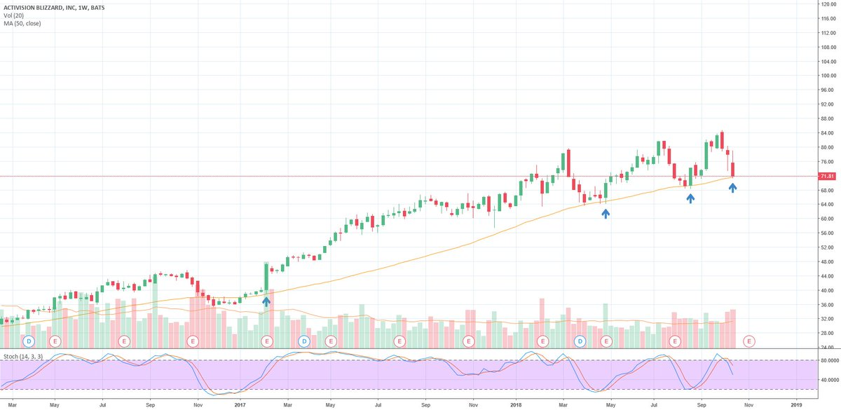 Trading Ideas: Tomorrow may offer a buying opportunity $ATVI https://t.co/Ls7U7appQK 📈 FREE trade-of-week via → https://t.co/BCEHq7Ce2N