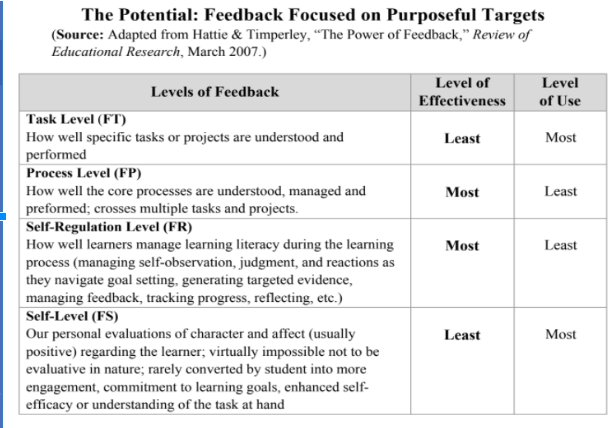 A4: I find the helpful in providing effective feedback #EduAr