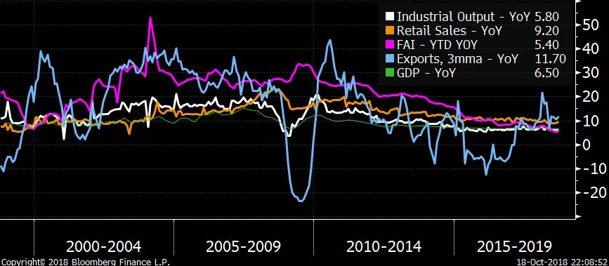China GDP crunches down to 6.5% annual growth. Industrial output misses expectations.