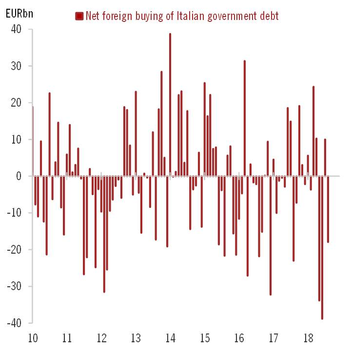 ECB data confirm that non-resident investors sold Italian BTPs in August (€18bn, roughly half the pace of May-June selling). September could see less negative flows, but October is likely to be a bloodbath again.