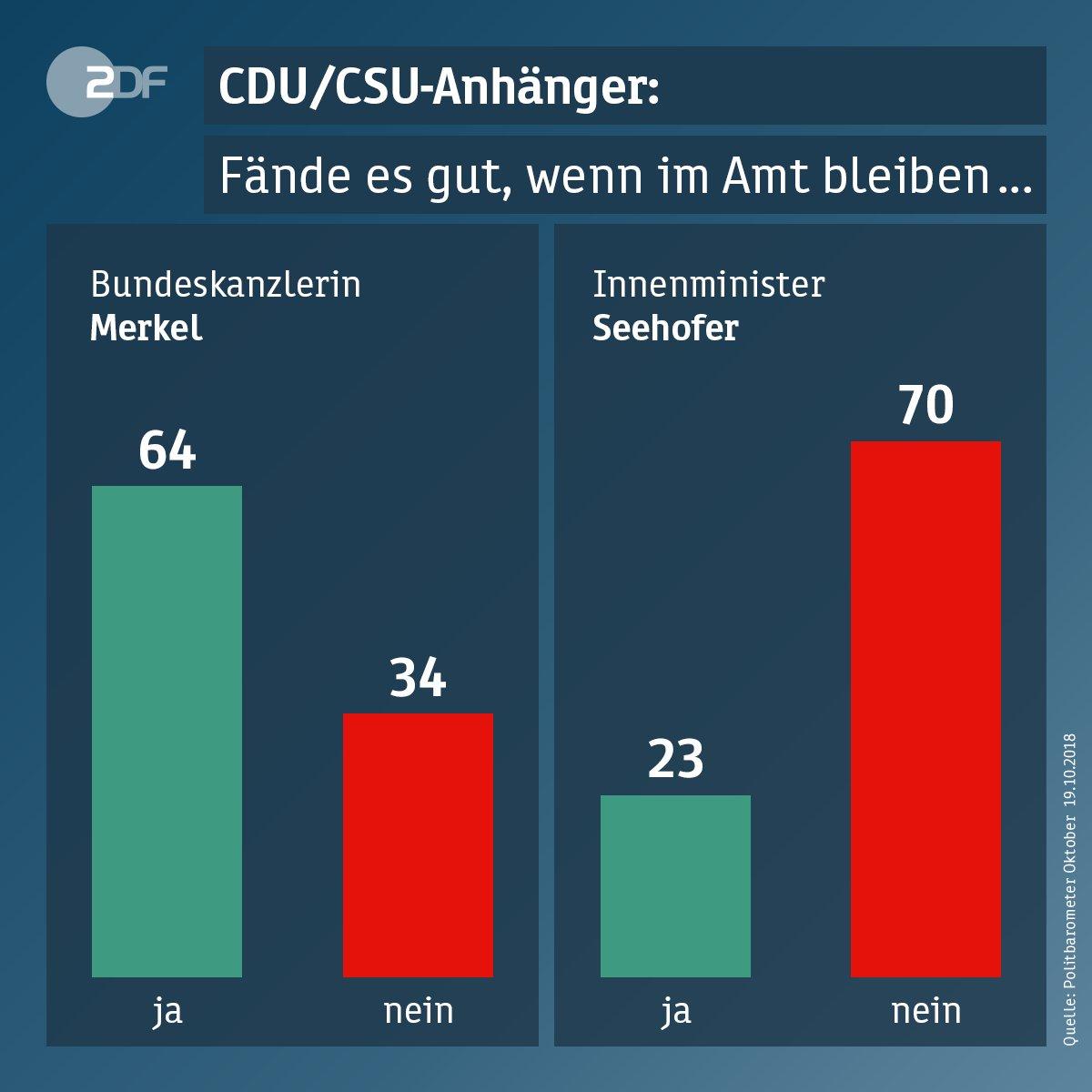 72 Prozent der Befragten finden es nicht gut, wenn Horst #Seehofer (@CSU) Innenminister bleibt. Auch die Anhänger der #Union sind gegen einen Verbleib im Amt. #Politbarometer https://t.co/OMU60r7xjH