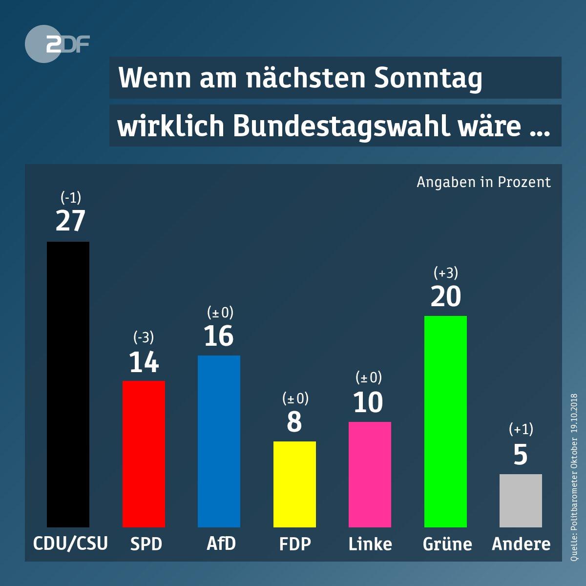 Die #Grünen kämen auf Platz zwei, wenn nächsten Sonntag wirklich  Bundestagswahl wäre, zeigt das @ZDF-#Politbarometer. Die Regierungsparteien verlieren weiter an Zustimmung. #Union und #SPD haben die bisher schlechtesten Werte.