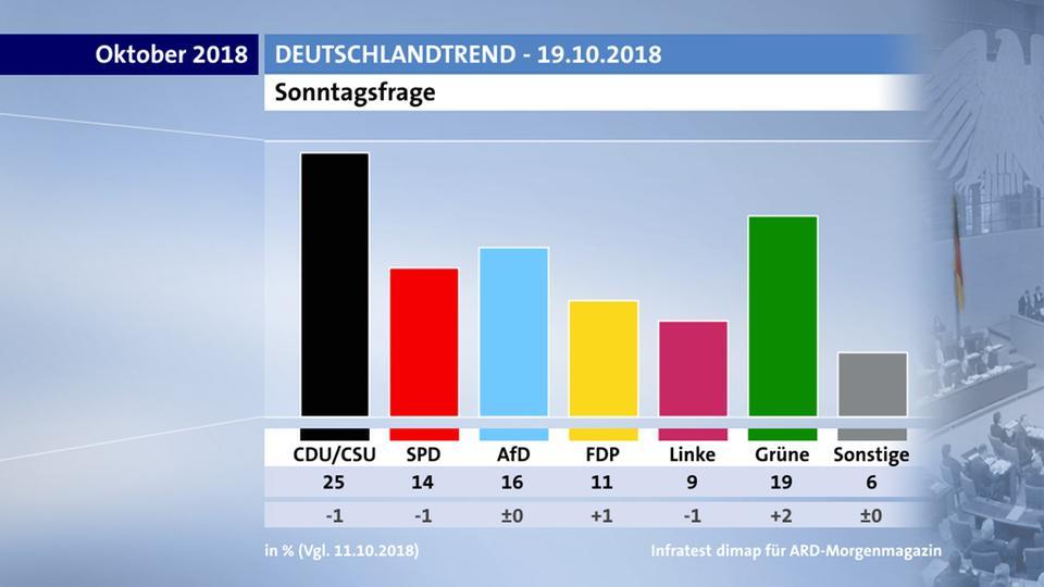 Im aktuellen #DeutschlandTrend kommt die Regierungskoalition nur noch auf 39 Prozent - ein Rekord-Negativwert.