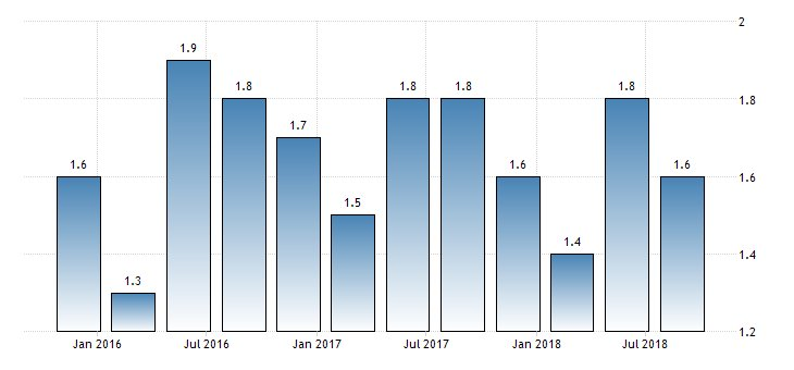 #China #GDP Growth Rate QoQ at 1.6%  https://t.co/pQCBPHNpeg
