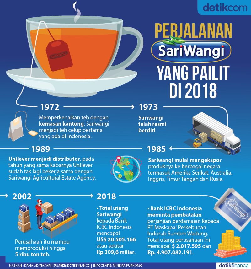 #Infografis Perjalanan Sariwangi yang Pailit di 2018 https://t.co/hQvGNRCxEG https://t.co/4XiIa4if1V
