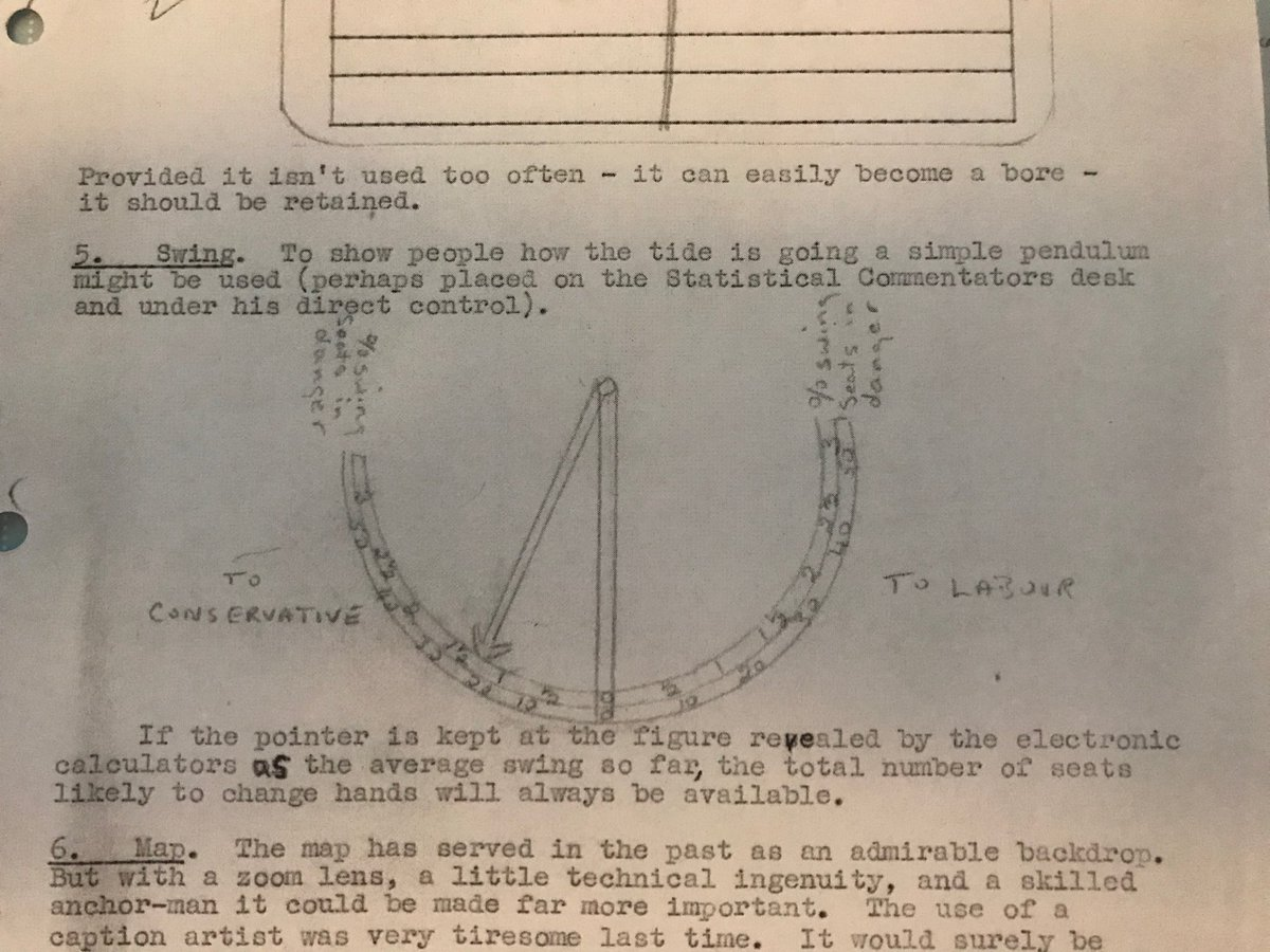 """Extract from letter from David Butler to senior BBC editor Grace Wyndham Goldie, dated March 1955, where he proposes what clearly became the Swingometer. In another letter, two months later, Butler calls it a """"speedometer type device"""".  See my new Butler biography Sultan of Swing"""