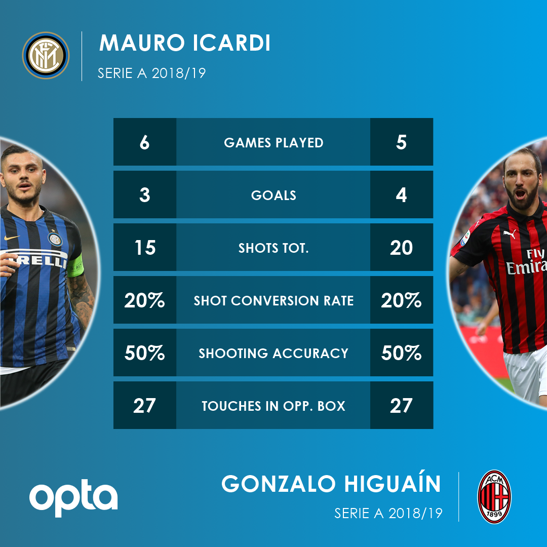 2 - #InterMilan two days to go: Mauro Icardi and Gonzalo Higuaín have exactly the same shot conversion rate (20%), shooting accuracy (50%) and touches in the opposition box (27) in Serie A this season. Tango.