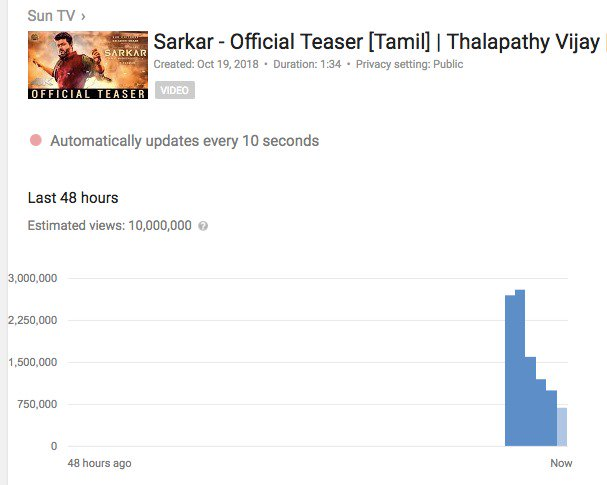 #SarkarTeaser hits 10M+ views in less than 5 and a half hrs!