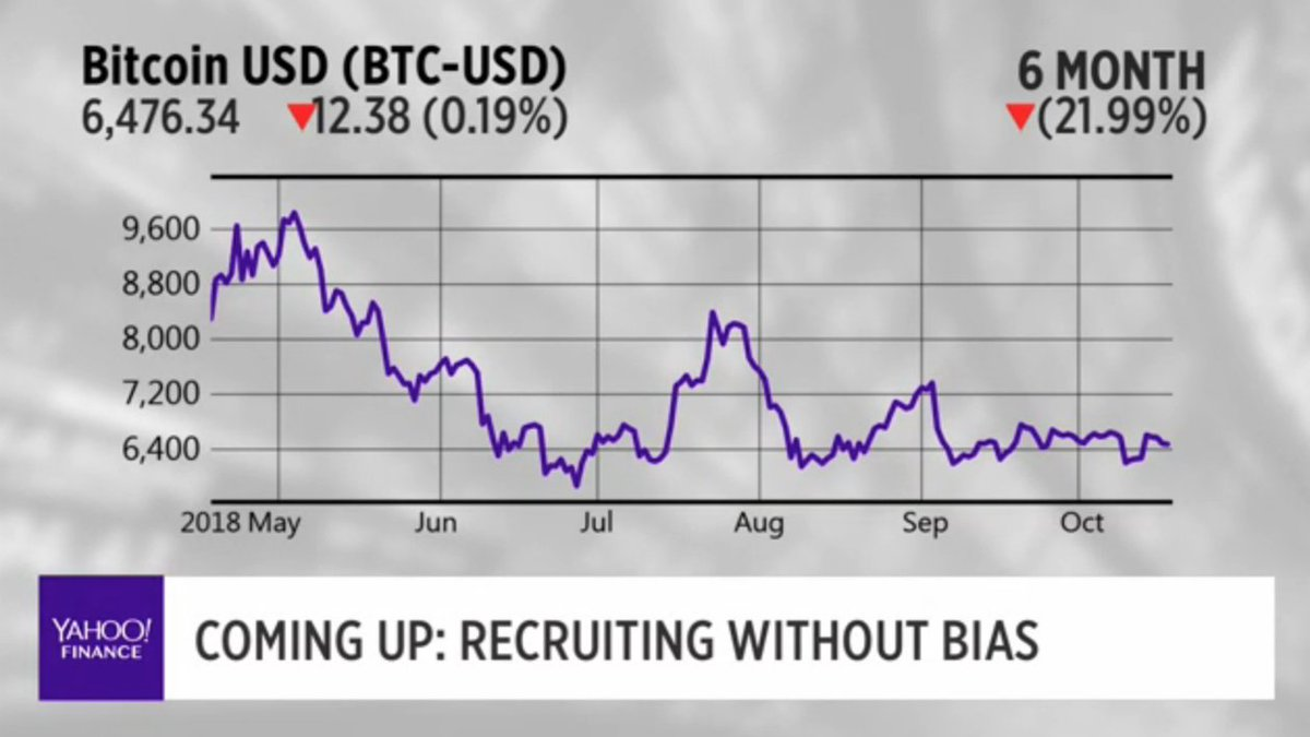 LIVE: $BTC is slightly down. https://t.co/th91UCW1Ys #bitcoin $btc $xrp $eth #blockchain
