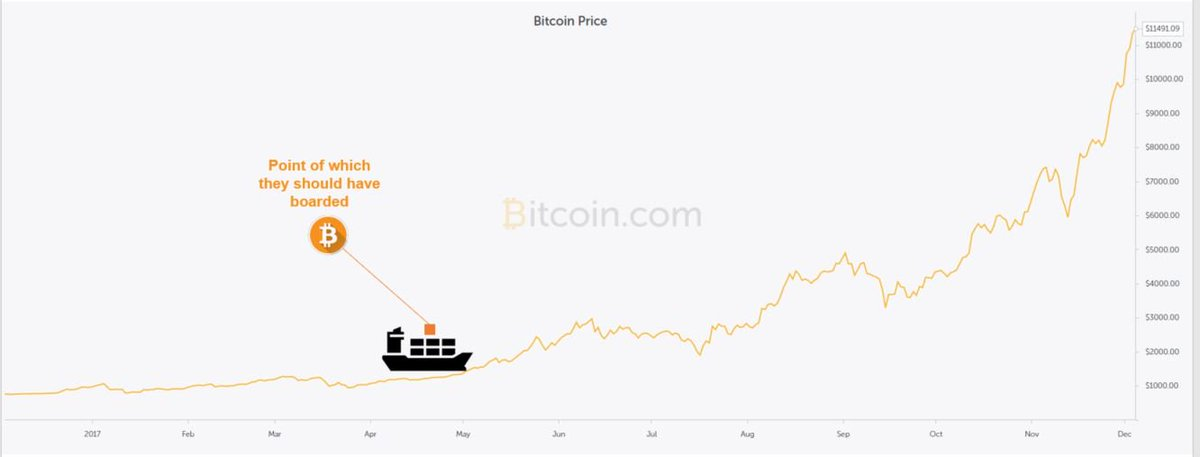 Ten Reasons Why Bitcoin Is Scaring Investors Away https://t.co/IC40SoIc9Q #blockchain #bitcoin #cryptocurrency #BTC