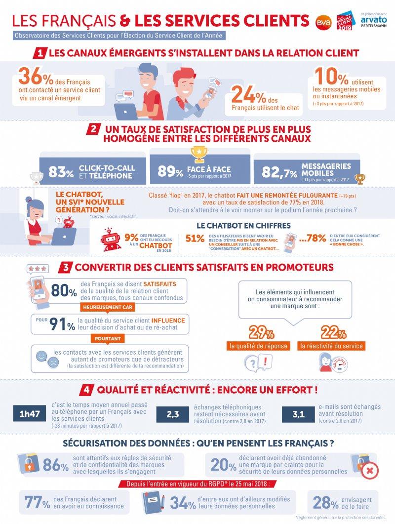 test Twitter Media - L'Observatoire des Services clients @Groupe_BVA 2018 fait le point sur les nouvelles tendances de cette année en France. #infographie #ServiceClient https://t.co/xI9qFhb1cL