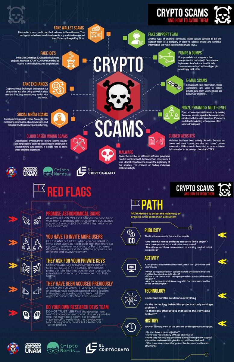 Crypto scams and how to avoid them #bitcoin #crytpocurrency #money,