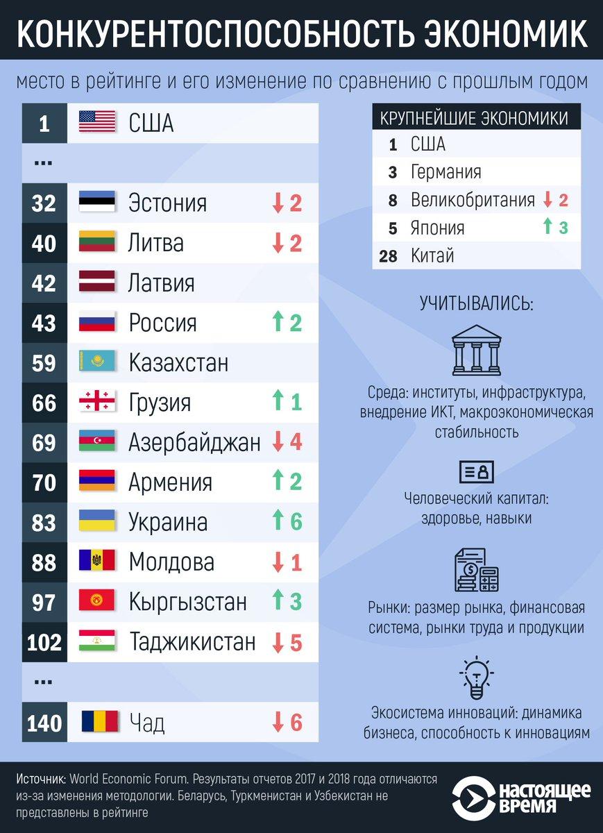 какое место занимает российская экономика