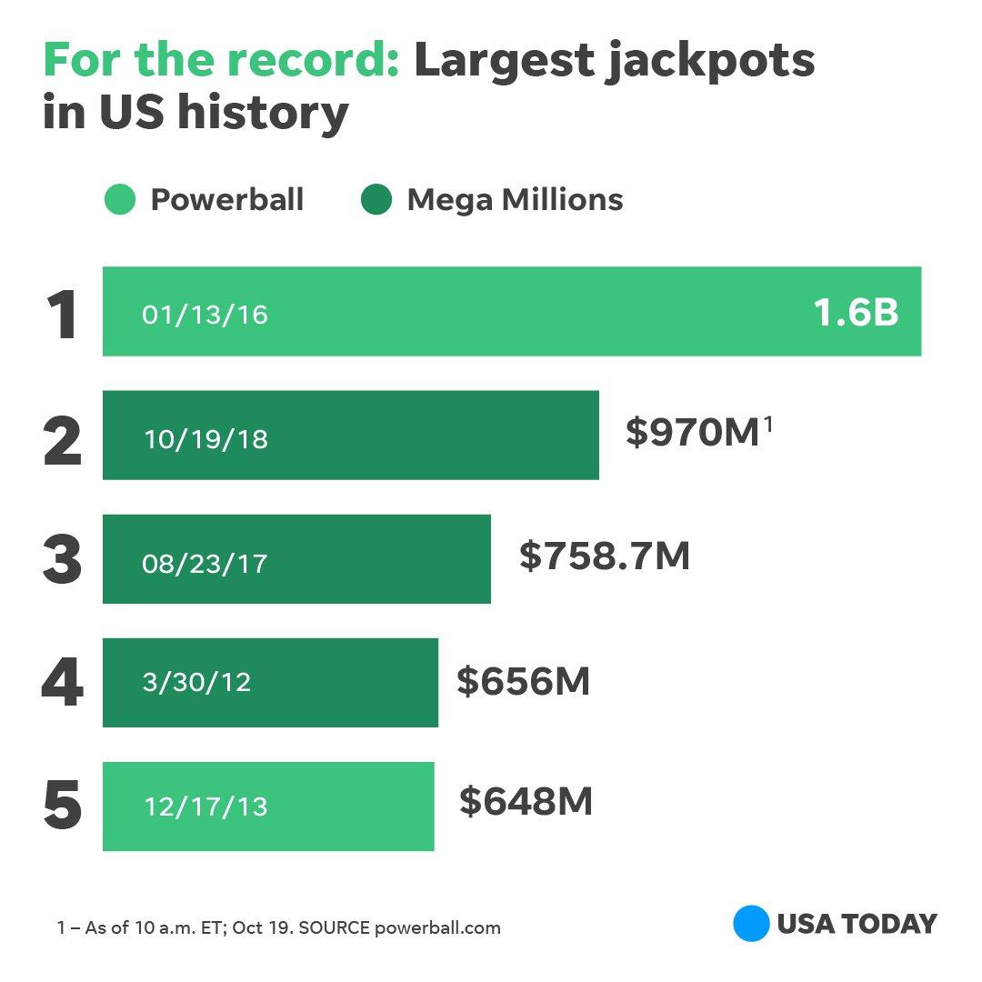 Cha-ching! https://t.co/0BwPxdskfE #megamillions