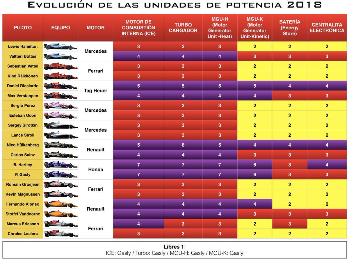 F1  2018 POR EL CAPITÁN HAMVELOZ Dp5IYlXXcAAkcBq