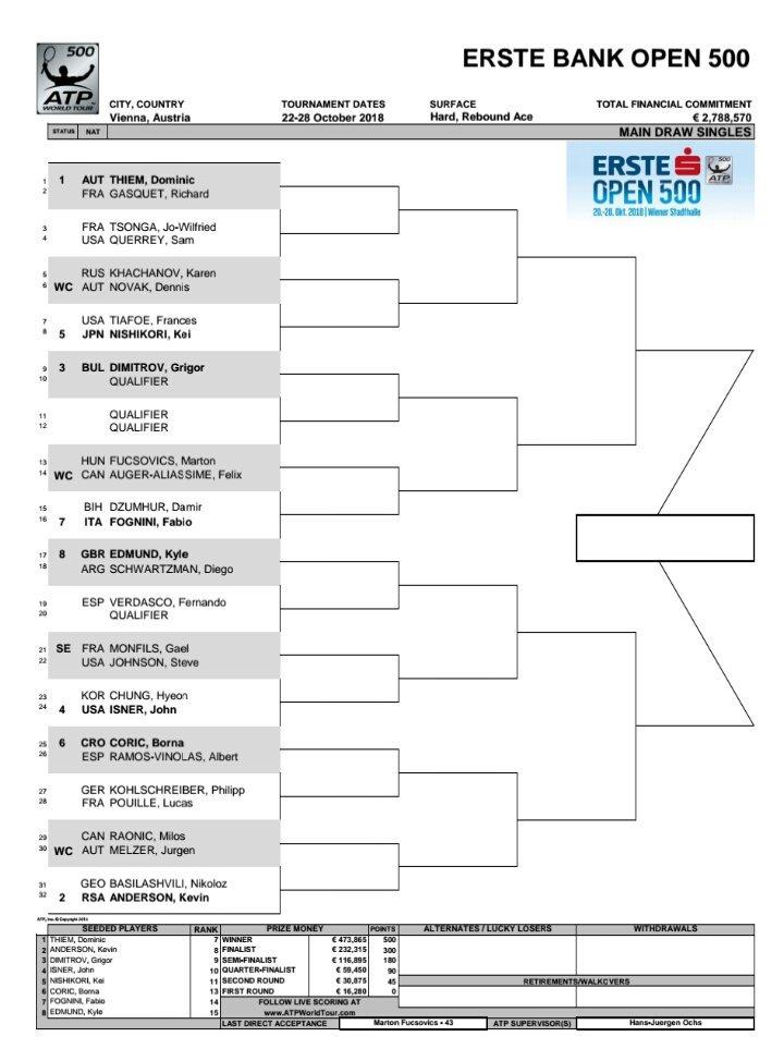 Erste Bank Open 2018 - Vienne - ATP 500 Dp877spXcAEpbP-