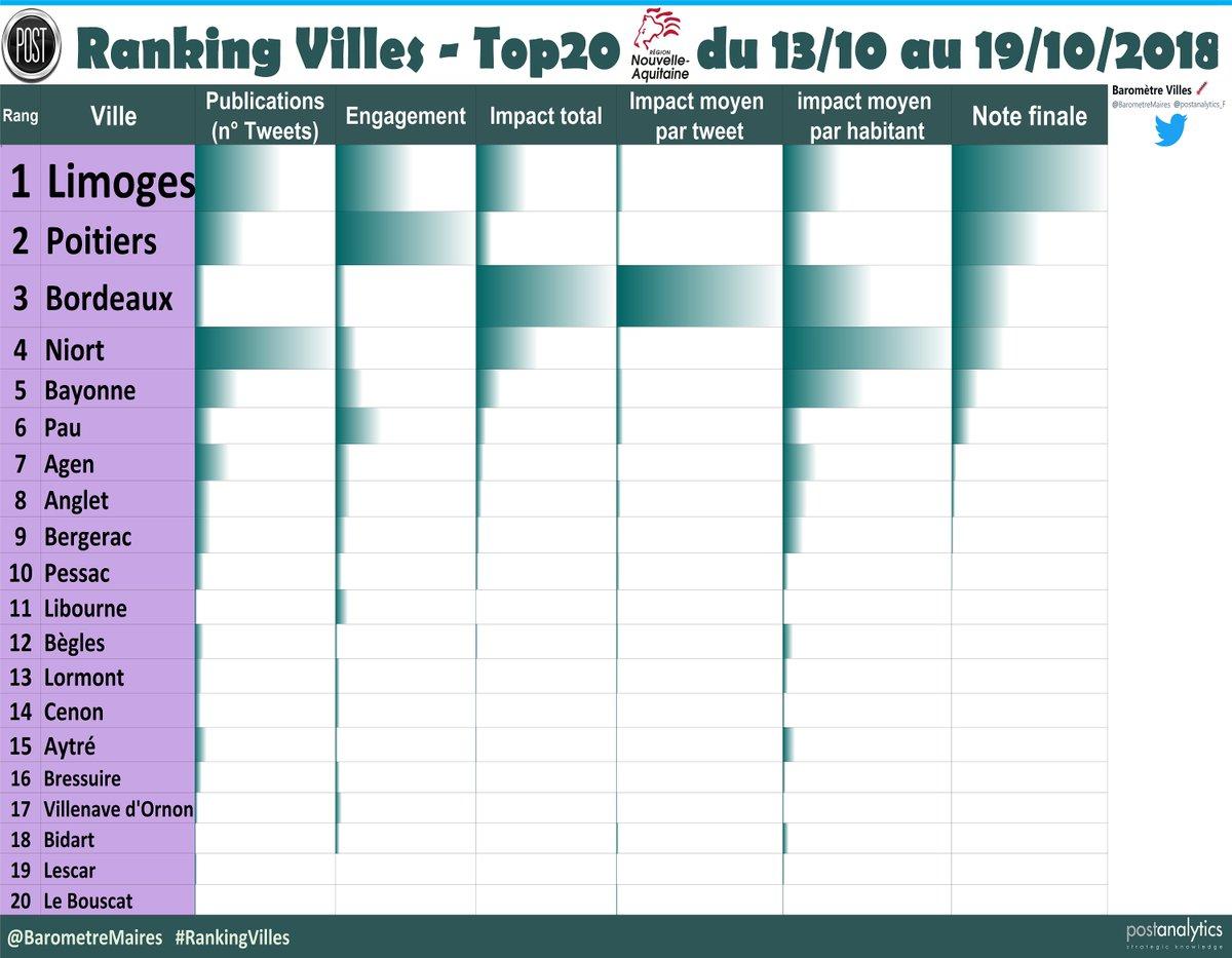 Top20 @NvelleAquitaine #RankingVilles1⃣@VilleLimoges872⃣@poitiersfr3⃣@Bordeaux4⃣@Mairie_Niort5⃣@VilleDeBayonne6⃣@Ville_Pau7⃣@villeagen8⃣@VilleAnglet9⃣@VilledeBergerac🔟@Villedepessac11 @ville_libourne12 @Villedebegles13 @VilledeLormont14 @VilledeCenon https://t.co/6p5DaUYQEN