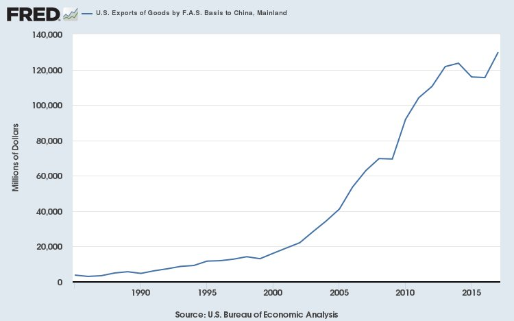 US annual exports to China, which are endangered by Trump's trade war, are more than 10X the sums involved in the imaginary Saudi arms deal 4/