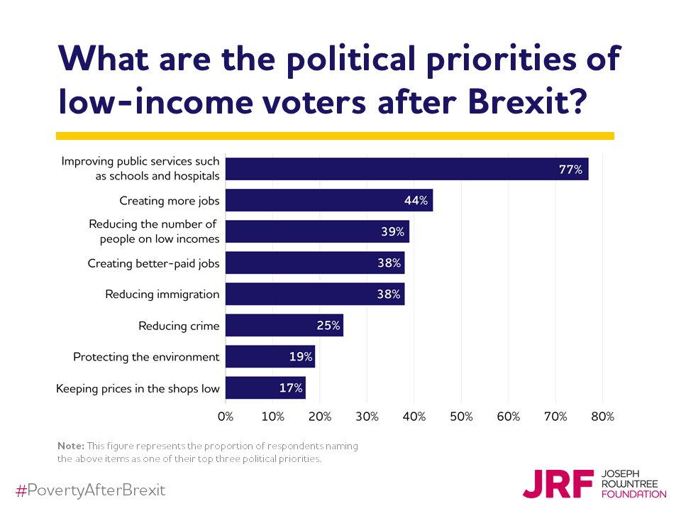 What issues do political parties have to seriously tackle if they want to win the support of low-income voters?  Check out our slideshare: https://t.co/Vkpp3Npreu #povertyafterbrexit