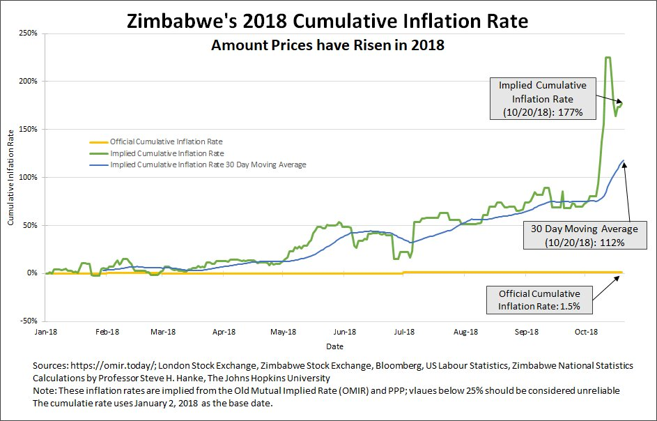 Zimbabwe's annual inflation rate measured for today, 10/20/18, is 177%