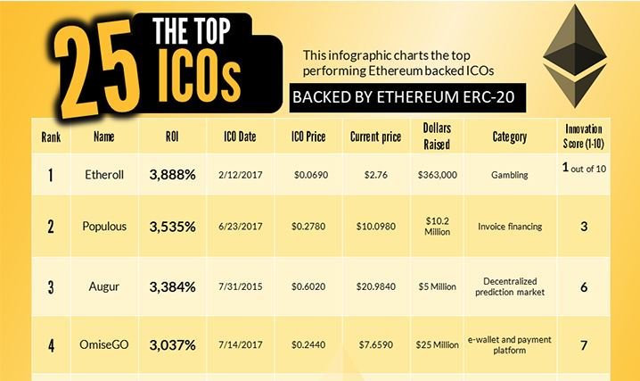 The Top 25 ICOs With the Highest Returns (Infographic) https://t.co/rJzZm5LzL9   #ico #cryptocurrency #bitcoin #ETH