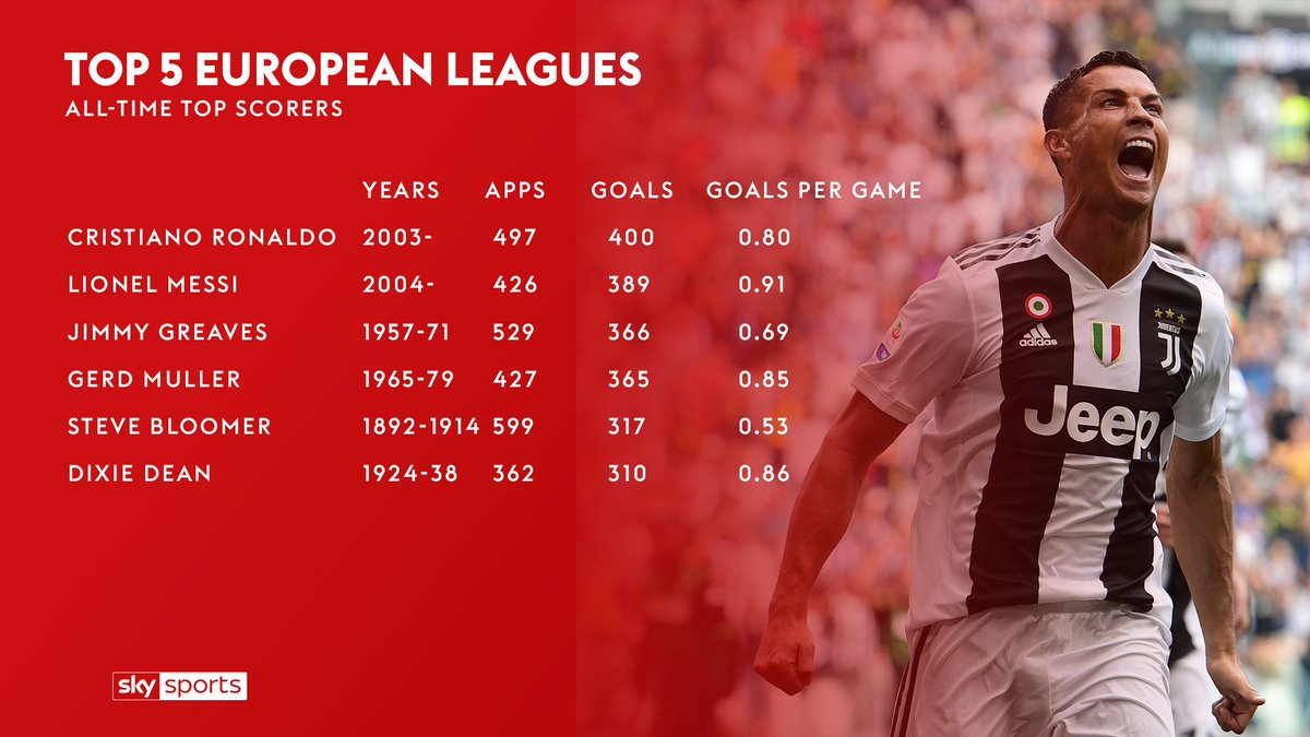Cristiano Ronaldo is the 1st player to score 400 career goals in Europe's top 5 leagues