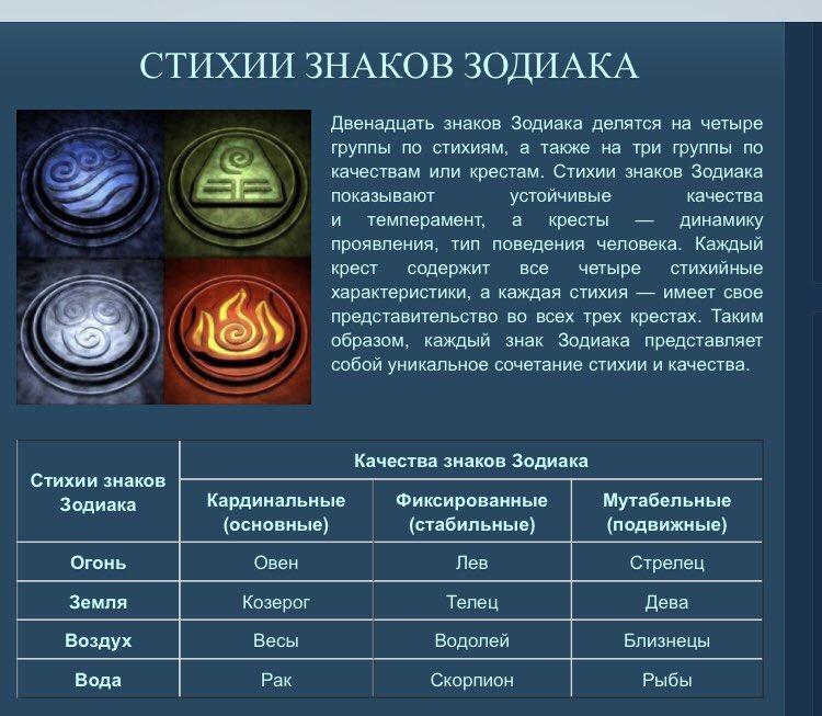 К каждой из них относится по три зодиакальных знака.