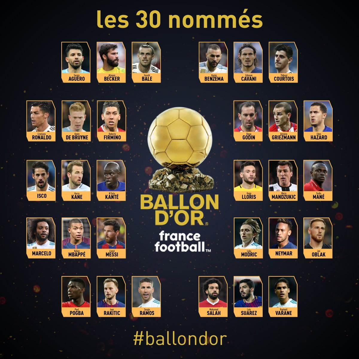 🔴 We have our 30 nominees for the 2018 Ballon d'Or France Football! #ballondor
