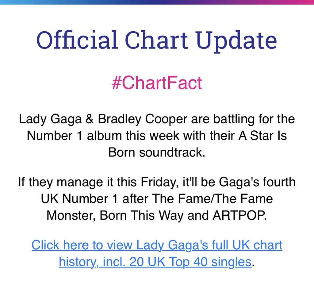 Lady Gaga 96 On Twitter Its A Chart Battle A Star Is Born