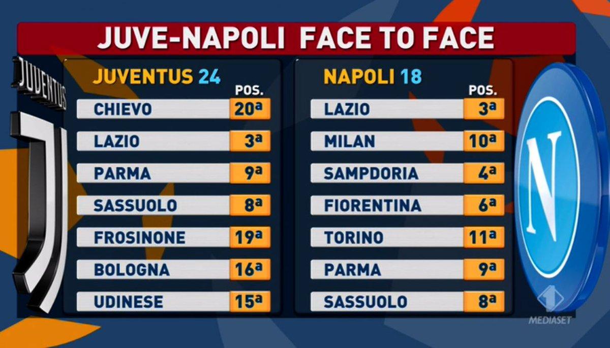 Calendario Napoli E Juve A Confronto.Tiki Taka Juve Napoli Face To Face Il Calendario Ha