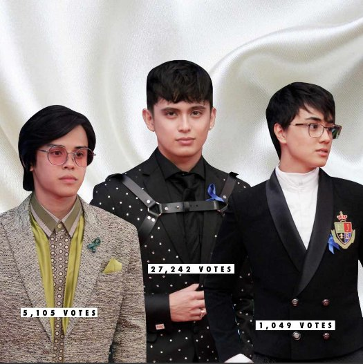 POLL RESULT: #JamesReid wins the poll for Best Dressed Male at #ABSCBNBall2018.  Read more here:  https:// bit.ly/2Rw44YV  &nbsp;  <br>http://pic.twitter.com/uu6JW4Fa1j